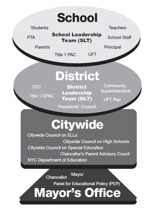 school-governance-2-cup-modification