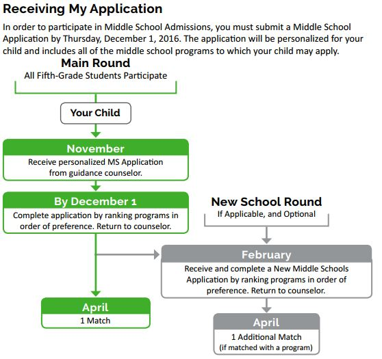 middle-school-admissions-graphic