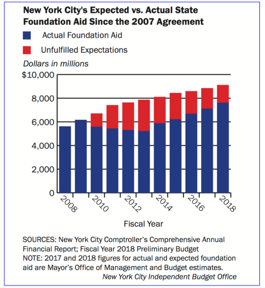 Expected v actual state foundation aid since 2007